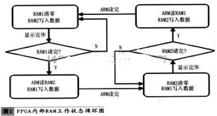 利用FPGA来实现李沙育图形数据的运算与存储系统...