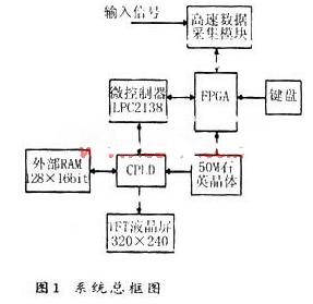 基于復雜可編程邏輯器件實現示波器峰峰值采樣快速顯示系統的設計