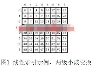 采用FPGA技术高速实现无链表SPIHT图像压缩算法的设计