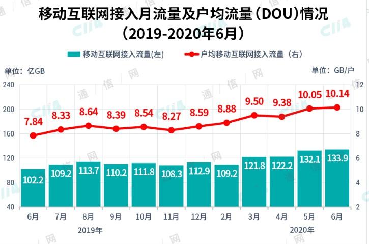 中国移动推动存量和增量用户向5G迁转