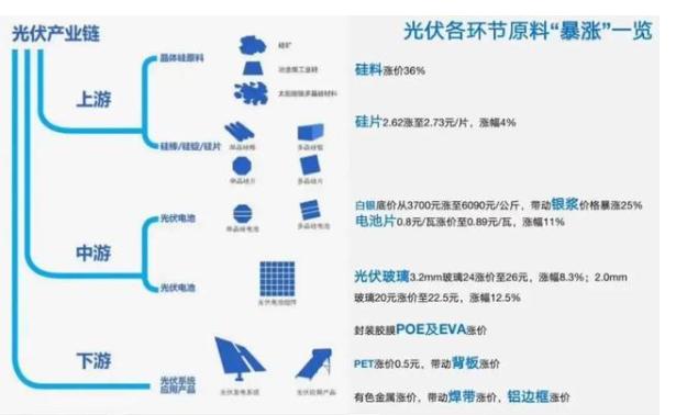 分析光伏产业链组件价格暴涨,解读其原因和经验总结