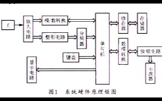 使用单片机为核心实现频率测量模块电路的设计