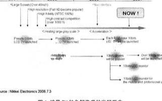 横河电机FPD测试系统中TFT源驱动器的测试要求...