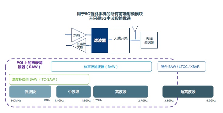 Soite和高通、Inc合作,共同研發4G/5G ultraSAW射頻濾波器