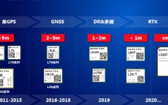 移远通信开发GNSS定位模组产品线,完善物联网解决方案