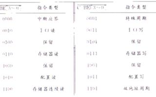 实现PCI总线的I/O写时序波形测量的过程及分析...