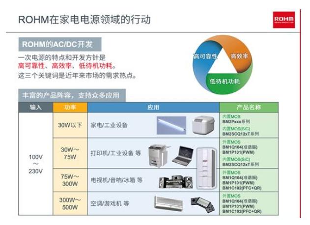 羅姆推出過零檢測IC,開啟家電電源的節能潛力