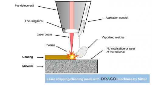 激光清洗的原理和应用浅析 激光清洗的光源控制