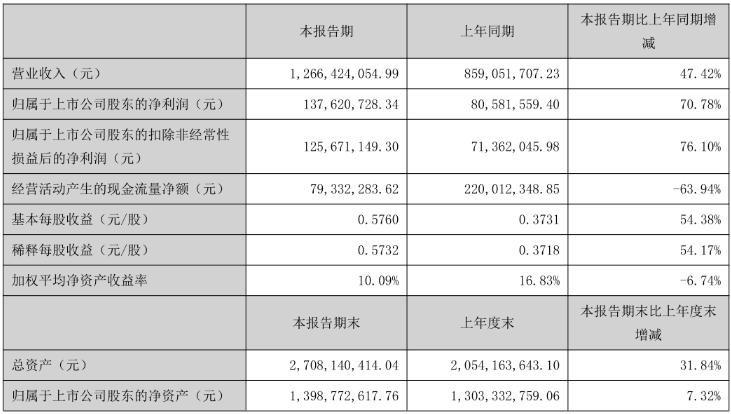 广和通上半年营收增长47.42%,整体收入实现快...