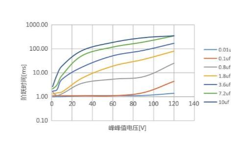 E63.C系列压电陶瓷控制器的特点以及驱动原理的分析