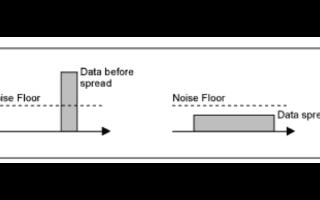 利用扩频调制技术降低便携式系统设计中的电磁干扰