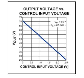 圖2. 該曲線顯示了圖1電路的輸出電壓隨控制輸入電壓的變化