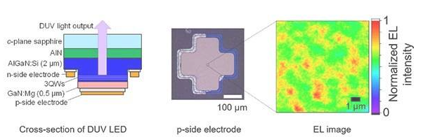 如何通过改进不可见光的LED,实现深紫外光无线通信