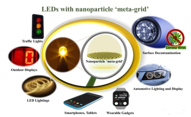 """纳米粒子的""""元网格""""引入LED外壳,可显著提高其光输出"""