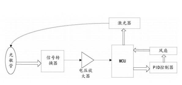 关于电化学甲醛传感器的组成