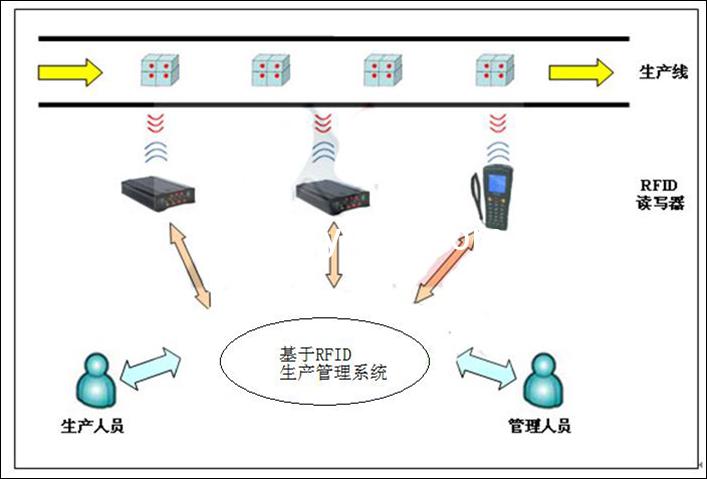 RFID智能生产线管理系统的构架以及功能特色