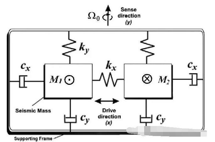 MEMS谐振陀螺的工作原理和技术现状