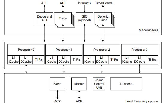 Cortex-A15高性能工业控制处理器的技术参考手册