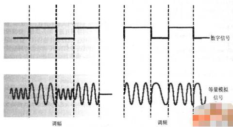 模擬信號的基本原理和信號編碼方案介紹