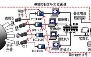 基于虚拟仪器和机器视觉技术实现影像增强器可靠性试验系统的设计