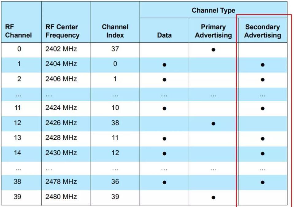 浅谈低功耗蓝牙芯片的广播通道,它的作用是什么