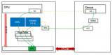 论Linux的页迁移(Page Migration)