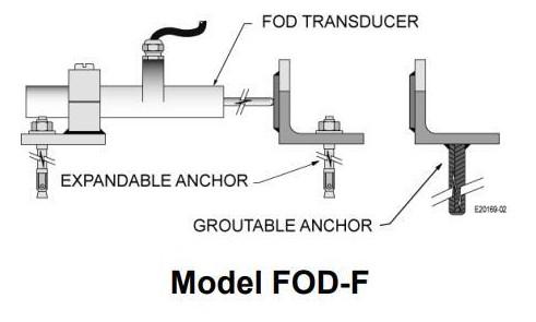 为什么传感器可以与Roctest的光纤读出单元一...