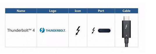 雷电4接口发布 支持双4K显示输出