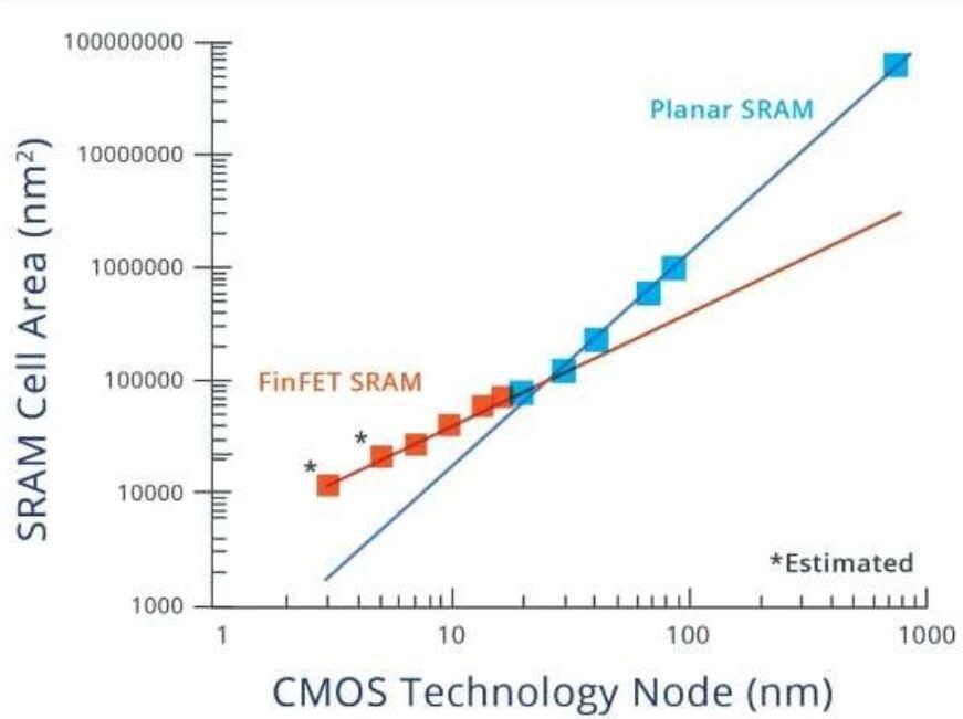 对于静态随机存储器SRAM,它将面临的两大问题挑战