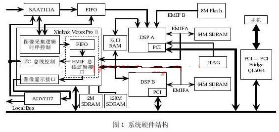 采用FPGA和通用DSP相结合实现视频图像采集系...