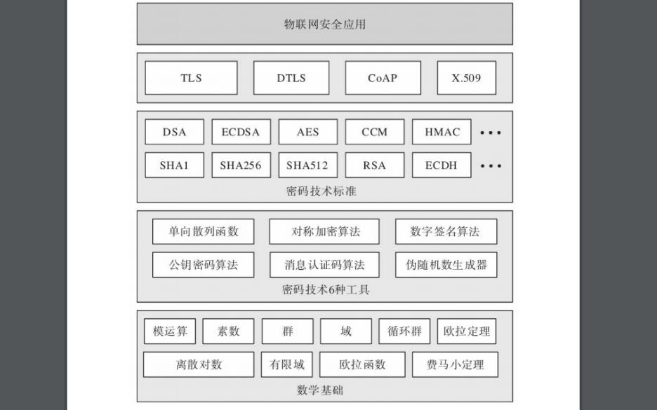 密码技术与物联网安全mbedtls开发实战的PDF电子书免费下载
