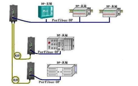 PROFIBUS现场总线的基本特性和控制方式