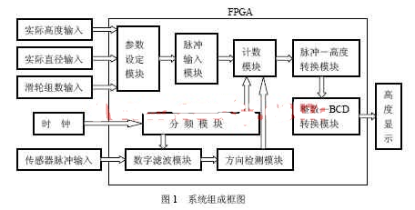 基于EP1C6Q240C8的FPGA芯片实现电子测试系统的设计