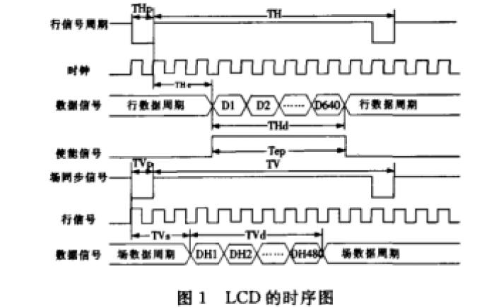 如何使用FPGA实现TFT LCD显示驱动电路的设计