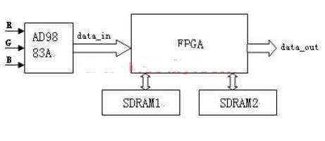采用现场可编程逻辑阵列技术实现防视频信息泄漏系统...