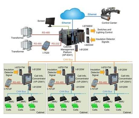 美国提出一种管理太阳能和风能的储能监视管理系统
