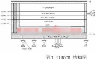 基于可编程逻辑器件实现TDICCD驱动时序发生器...