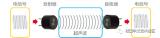什么是超声波传感器?