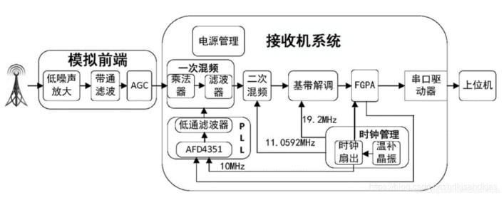 射频通信系统的接收机三大结构
