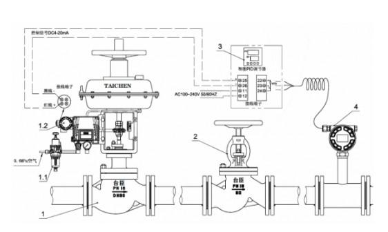 自动化控制系统适用于净化空气或氮气流量监控应用