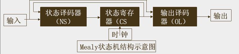 状态机常见的3种类型 状态机案例设计