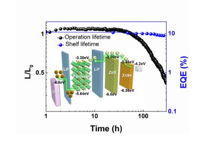 西安交大提出全无机异质结器件结构,有力促进钙钛矿...