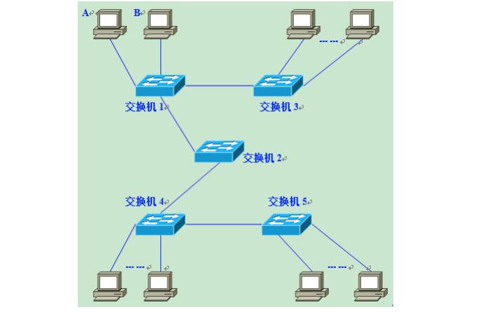 VLAN到底是什么?为什么需要VLAN