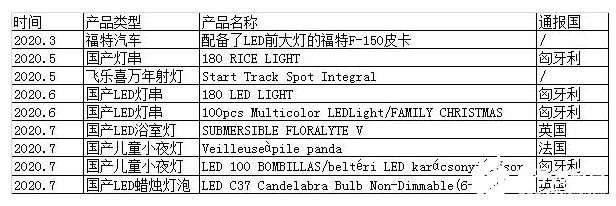 出口产品因质量问题频频被召回,LED照明保卫战全面打响