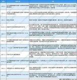 2016-2020年中国燃料电池汽车行业相关政策一览表