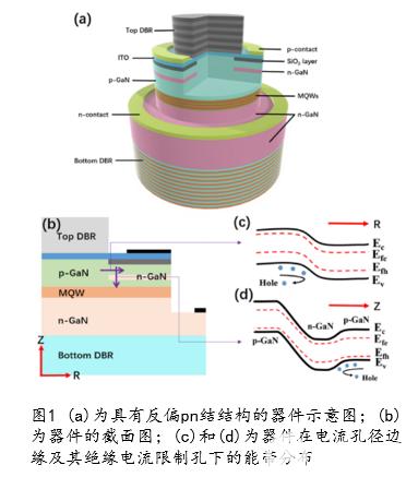 Secondary aperture模型对于高性能GaN基VCSEL的作用