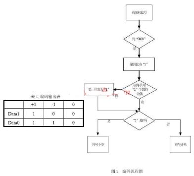 基于VHDL语言和可编程逻辑器件实现HDB3编译...