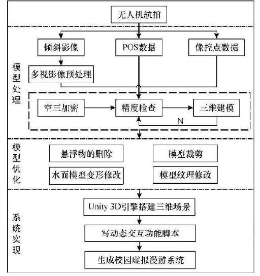 無人機傾斜攝影建模技術應用系統設計流程及關鍵技術