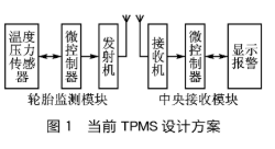 基于MPXY80x0与MC68HC908RF2芯片实现Freescale TPMS系统的设计