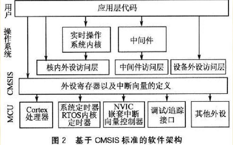 使用CMSIS标准实现Cortex-M3应用软件开发的学习课件免费下载